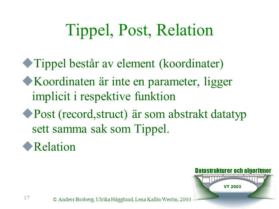 Datastrukturer och algoritmer VT 2003 © Anders Broberg, Ulrika Hägglund, Lena Kallin Westin, 2003 17 Tippel, Post, Relation  Tippel består av element (koordinater)  Koordinaten är inte en parameter, ligger implicit i respektive funktion  Post (record,struct) är som abstrakt datatyp sett samma sak som Tippel.
