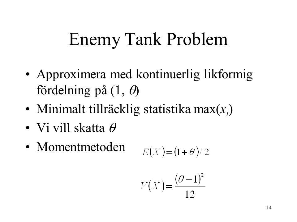 14 Enemy Tank Problem •Approximera med kontinuerlig likformig fördelning på (1,  ) •Minimalt tillräcklig statistika max(x i ) •Vi vill skatta  •Mome