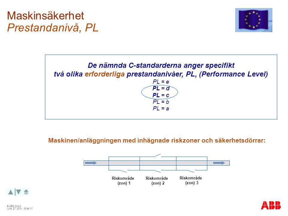 © ABB Group June 27, 2014 | Slide 11 Maskinsäkerhet Prestandanivå, PL De nämnda C-standarderna anger specifikt två olika erforderliga prestandanivåer, PL, (Performance Level) PL = e PL = d PL = c PL = b PL = a Riskområde (zon) 1 Riskområde (zon) 2 Riskområde (zon) 3 Maskinen/anläggningen med inhägnade riskzoner och säkerhetsdörrar: