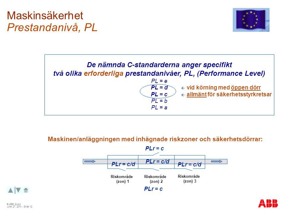 © ABB Group June 27, 2014 | Slide 12 Maskinsäkerhet Prestandanivå, PL De nämnda C-standarderna anger specifikt två olika erforderliga prestandanivåer, PL, (Performance Level) PL = e PL = d PL = c PL = b PL = a Riskområde (zon) 1 Riskområde (zon) 2 Riskområde (zon) 3  vid körning med öppen dörr  allmänt för säkerhetsstyrkretsar PLr = c PLr = c/d Maskinen/anläggningen med inhägnade riskzoner och säkerhetsdörrar: