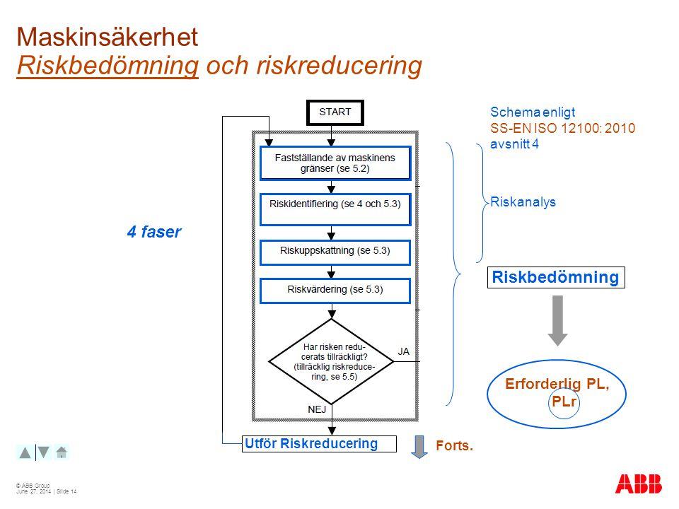 © ABB Group June 27, 2014 | Slide 14 Maskinsäkerhet Riskbedömning och riskreducering Schema enligt SS-EN ISO 12100: 2010 avsnitt 4 Utför Riskreducering Riskbedömning Riskanalys 4 faser Forts.