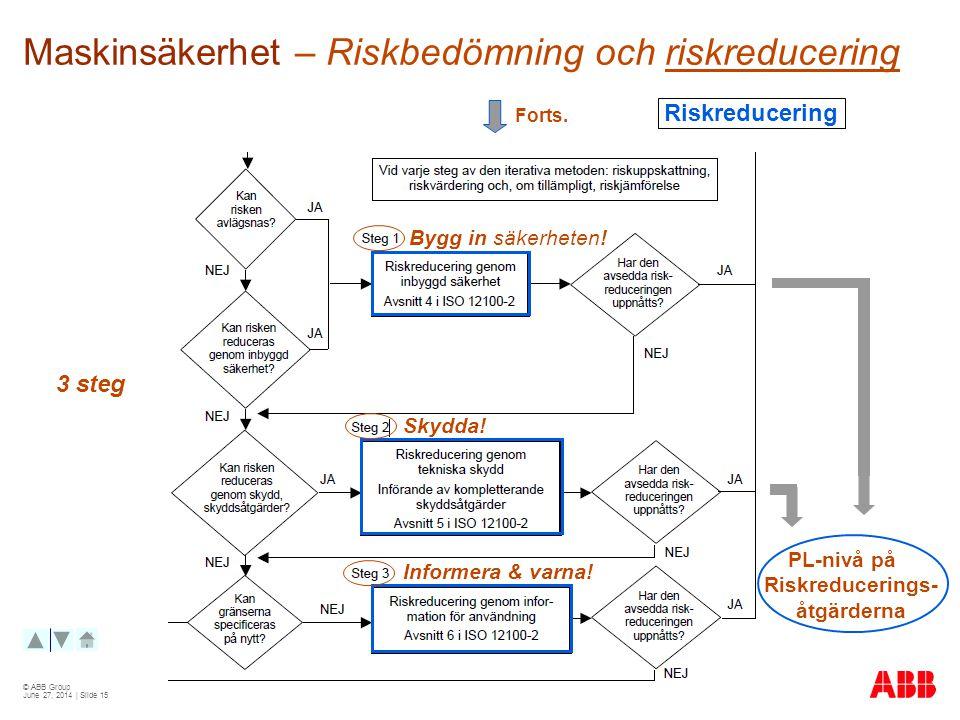 © ABB Group June 27, 2014 | Slide 15 Maskinsäkerhet – Riskbedömning och riskreducering Forts.