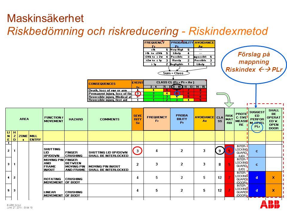 © ABB Group June 27, 2014 | Slide 19 Maskinsäkerhet Riskbedömning och riskreducering - Riskindexmetod Förslag på mappning Riskindex  PLr