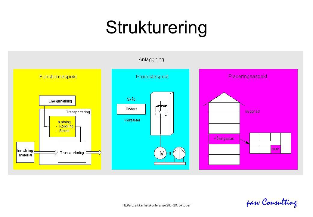 pasv Consulting NEKs Elsikkerhetskonferanse 28. - 29. oktober Strukturering