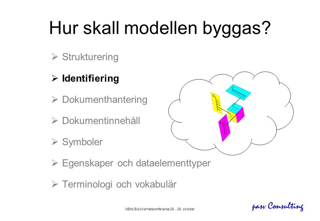 pasv Consulting NEKs Elsikkerhetskonferanse 28. - 29. oktober Hur skall modellen byggas?  Strukturering  Identifiering  Dokumenthantering  Dokumen
