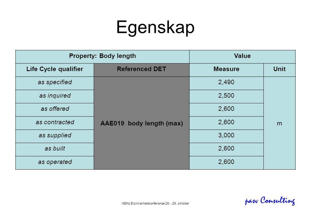 pasv Consulting NEKs Elsikkerhetskonferanse 28. - 29. oktober Egenskap Property: Body lengthValue Life Cycle qualifierReferenced DETMeasureUnit as spe
