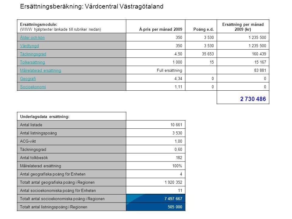VG Primärvård Ersättning och kostnadsansvar Ersättningsberäkning: Vårdcentral Västragötaland Ersättningsmodule: (WWW hjälptexter länkade till rubriker nedan)À-pris per månad 2009Poäng e.d.