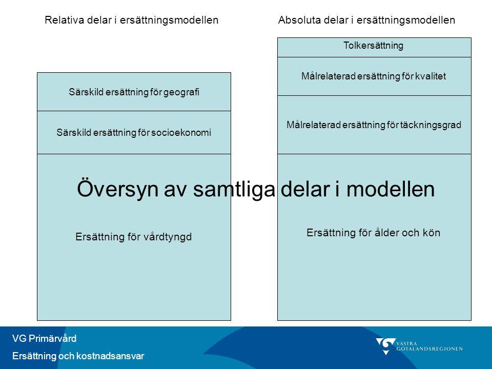 VG Primärvård Ersättning och kostnadsansvar Tolkersättning Särskild ersättning för geografi Särskild ersättning för socioekonomi Målrelaterad ersättning för kvalitet Målrelaterad ersättning för täckningsgrad Ersättning för vårdtyngd Ersättning för ålder och kön Relativa delar i ersättningsmodellenAbsoluta delar i ersättningsmodellen Översyn av samtliga delar i modellen