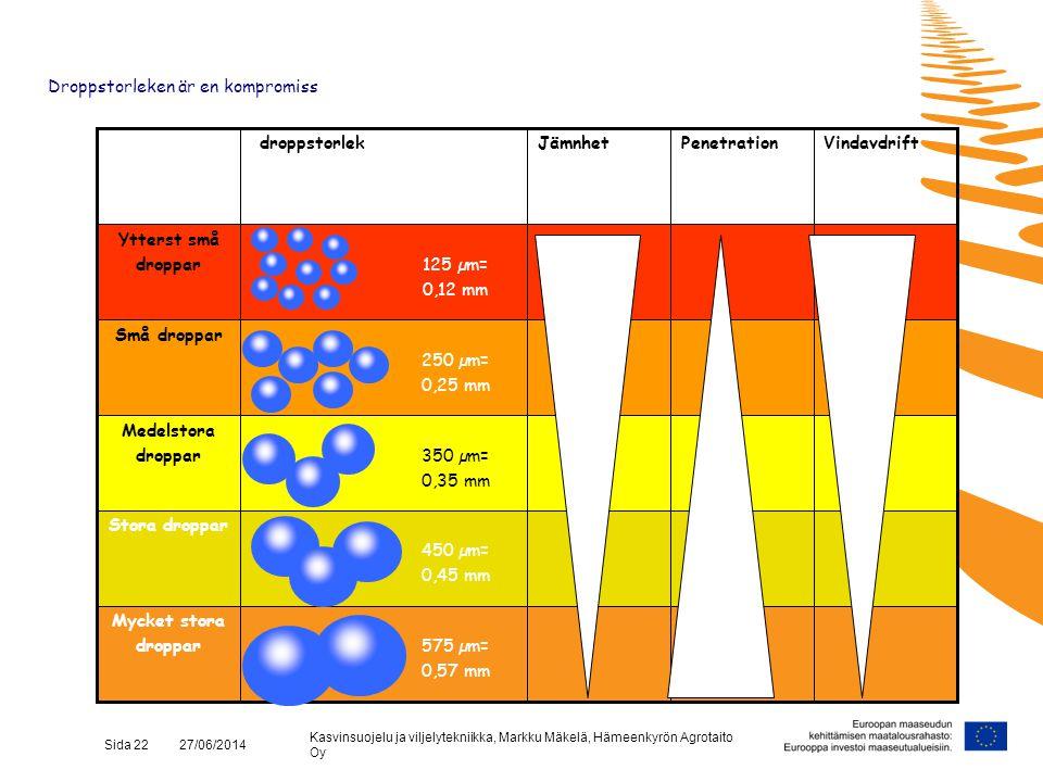 Kasvinsuojelu ja viljelytekniikka, Markku Mäkelä, Hämeenkyrön Agrotaito Oy Sida 22 27/06/2014 575 µm= 0,57 mm Mycket stora droppar 450 µm= 0,45 mm Sto