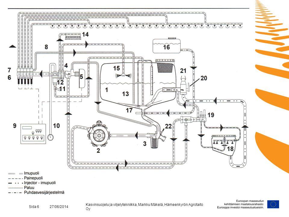 Kasvinsuojelu ja viljelytekniikka, Markku Mäkelä, Hämeenkyrön Agrotaito Oy Sida 7 27/06/2014 Pumpen skapar inte tillräckligt tryck eller trycket pulserar vid besprutning Kontrollera •att sugsidan är tät mellan behållare och pump •pumpens ventiler •pumpens membran - att inget vatten finns i oljan - att inget vatten rinner ut under pumpen •tryckutjämnaren Växtskydd och odlingsteknik