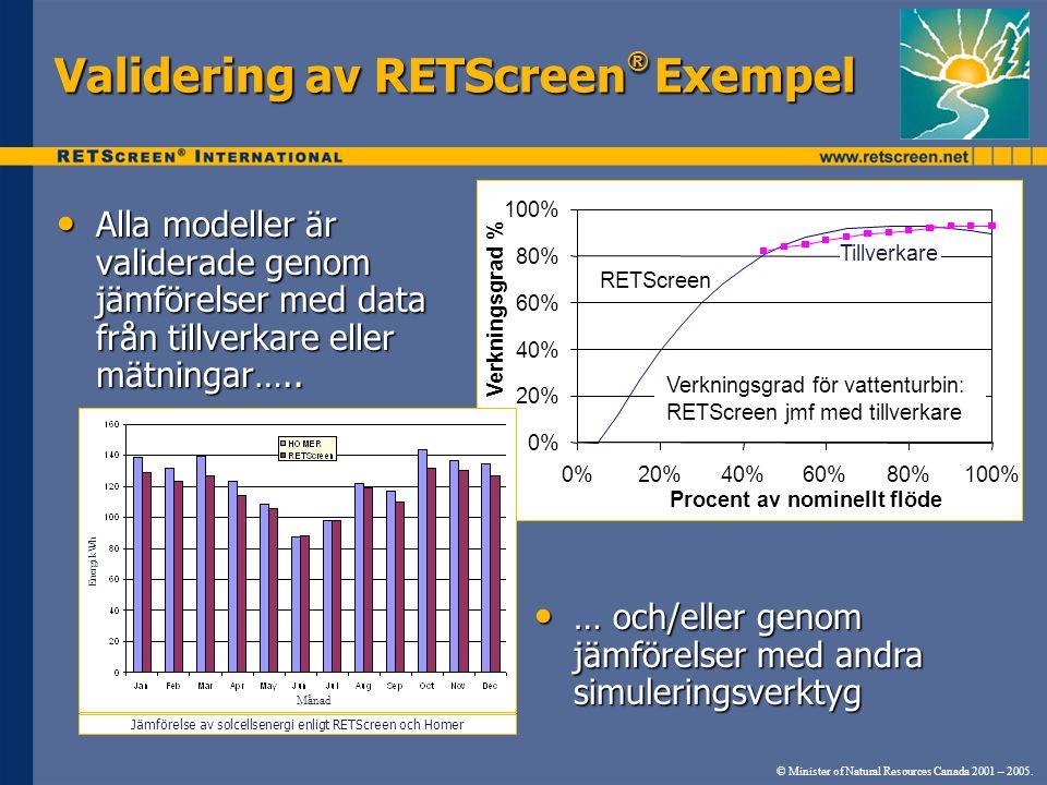 Validering av RETScreen ® Exempel • Alla modeller är validerade genom jämförelser med data från tillverkare eller mätningar….. © Minister of Natural R