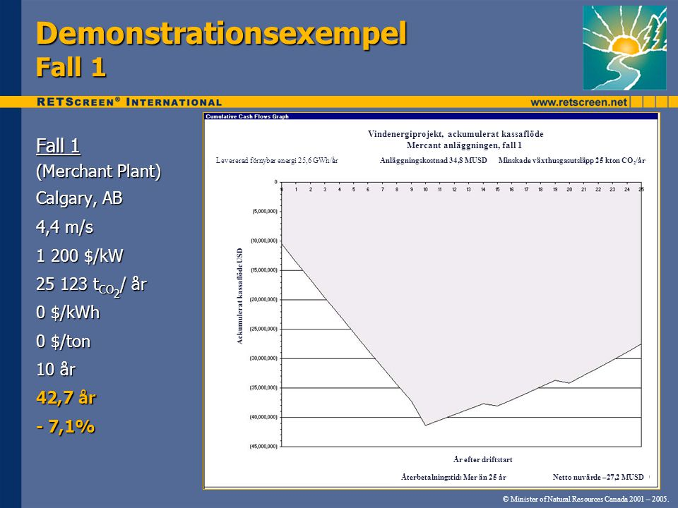 Demonstrationsexempel Fall 1 Fall 1 (Merchant Plant) Calgary, AB 4,4 m/s 1 200 $/kW 25 123 t CO 2 / år 0 $/kWh 0 $/ton 10 år 42,7 år - 7,1% © Minister of Natural Resources Canada 2001 – 2005.