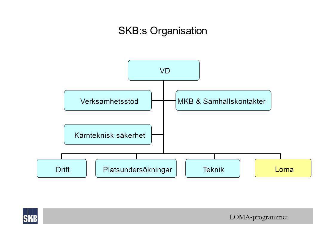 LOMA-programmet VD VerksamhetsstödMKB & Samhällskontakter Kärnteknisk säkerhet SKB:s Organisation Drift PlatsundersökningarTeknik Loma