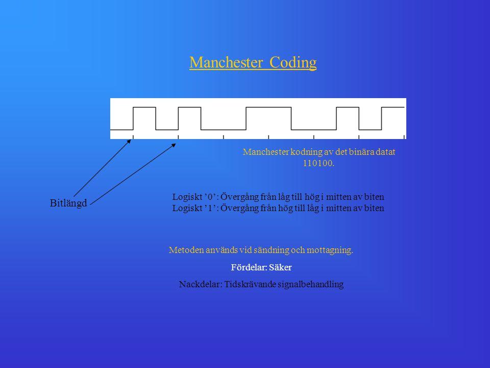 Bitlängd Manchester Coding Metoden används vid sändning och mottagning. Fördelar: Säker Nackdelar: Tidskrävande signalbehandling Manchester kodning av
