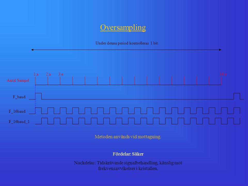 F_16baud F_16baud_1 F_baud 1:a2:a3:e16:e Antal Sampel Under denna period kontrolleras 1 bit. Oversampling Metoden används vid mottagning. Fördelar: Sä