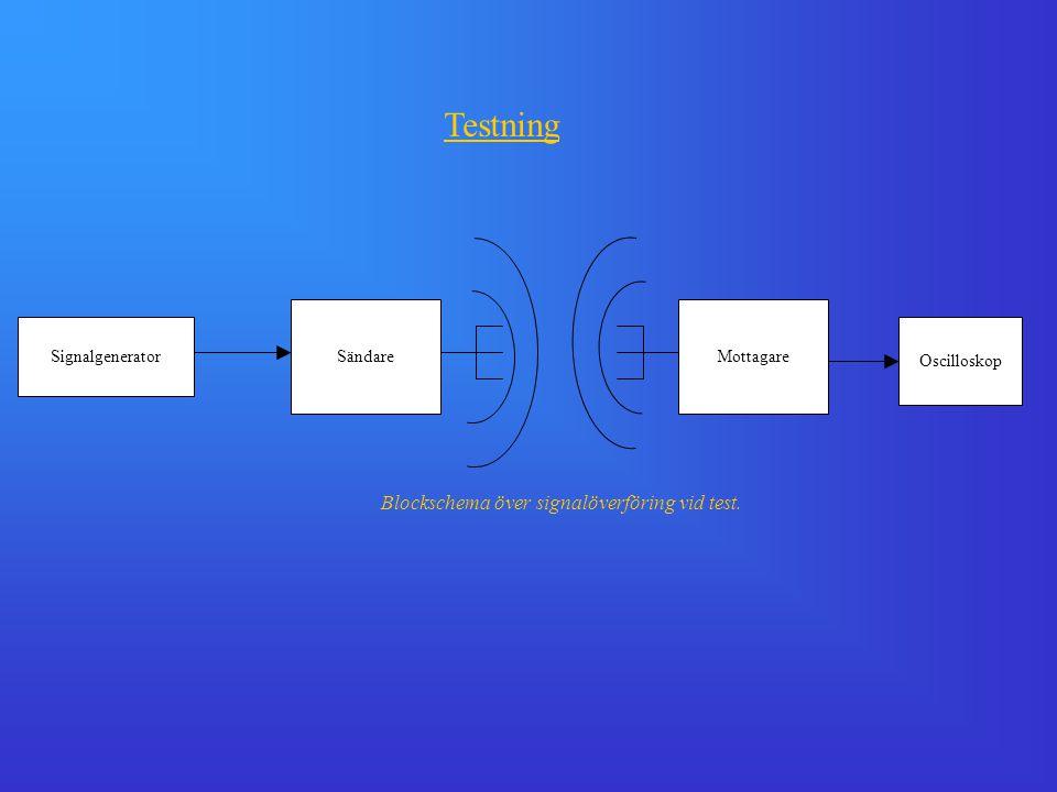 Signalgenerator SändareMottagare Oscilloskop Testning Blockschema över signalöverföring vid test.