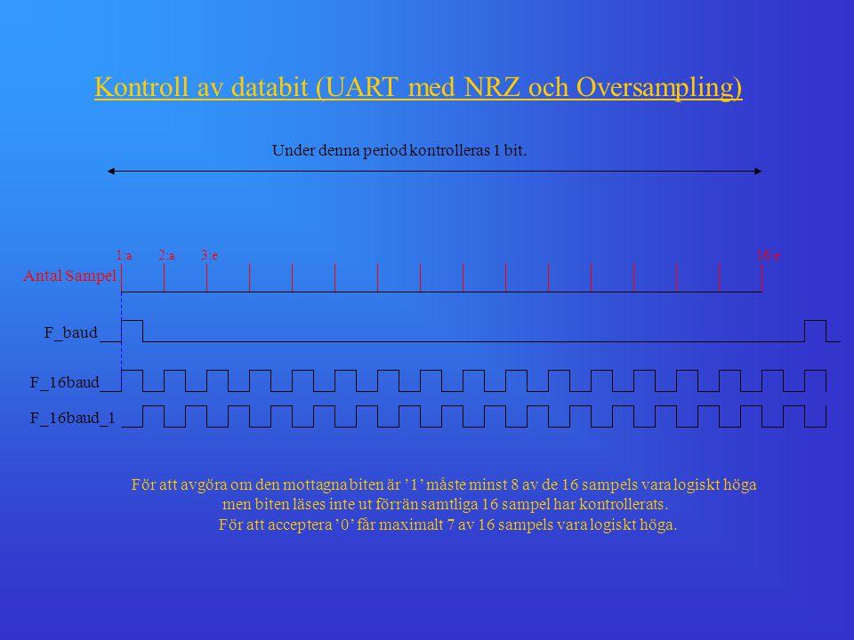 Kontroll av databit (UART med NRZ och Oversampling) F_16baud F_16baud_1 F_baud 1:a2:a3:e16:e Antal Sampel Under denna period kontrolleras 1 bit. För a