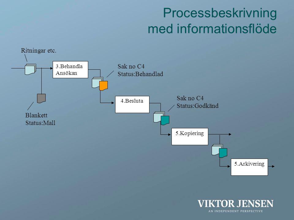3.Behandla Ansökan 4.Besluta 5.Kopiering Processbeskrivning med informationsflöde 5.Arkivering Blankett Status:Mall Ritningar etc. Sak no C4 Status:Be