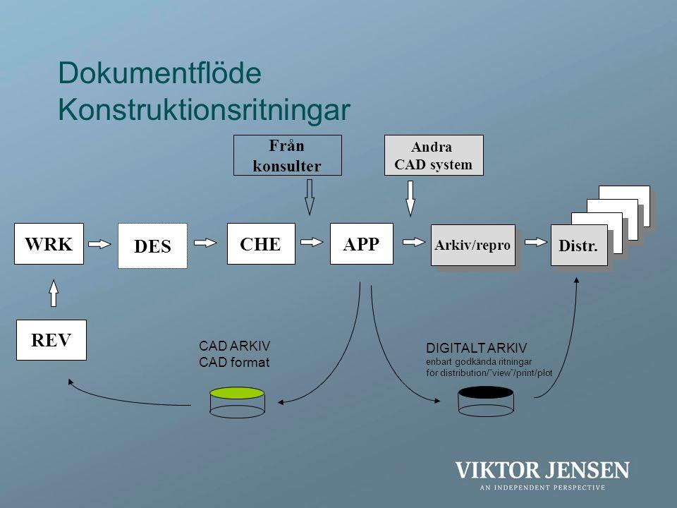 Dokumentflöde Konstruktionsritningar WRK DES CHEAPP Arkiv/repro REV Distr. CAD ARKIV CAD format Andra CAD system Från konsulter DIGITALT ARKIV enbart