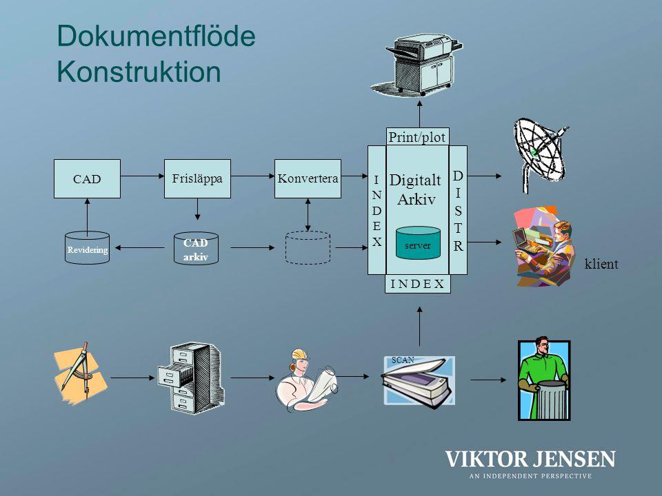 Digitalt Arkiv Dokumentflöde Konstruktion CADFrisläppaKonvertera CAD arkiv server SCAN Revidering I N D E X Print/plot DISTRDISTR INDEXINDEX klient