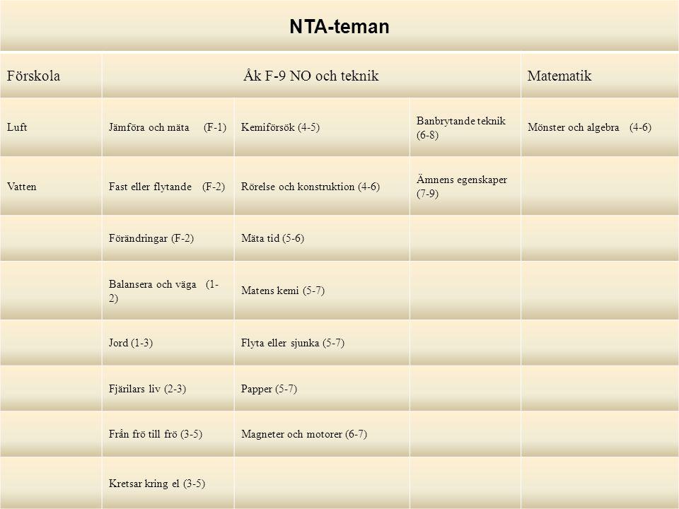 NTA-teman FörskolaÅk F-9 NO och teknikMatematik LuftJämföra och mäta (F-1)Kemiförsök (4-5) Banbrytande teknik (6-8) Mönster och algebra (4-6) VattenFast eller flytande (F-2)Rörelse och konstruktion (4-6) Ämnens egenskaper (7-9) Förändringar (F-2)Mäta tid (5-6) Balansera och väga (1- 2) Matens kemi (5-7) Jord (1-3)Flyta eller sjunka (5-7) Fjärilars liv (2-3)Papper (5-7) Från frö till frö (3-5)Magneter och motorer (6-7) Kretsar kring el (3-5)