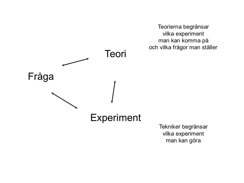 Fråga Teori Experiment Tekniker begränsar vilka experiment man kan göra Teorierna begränsar vilka experiment man kan komma på och vilka frågor man stä