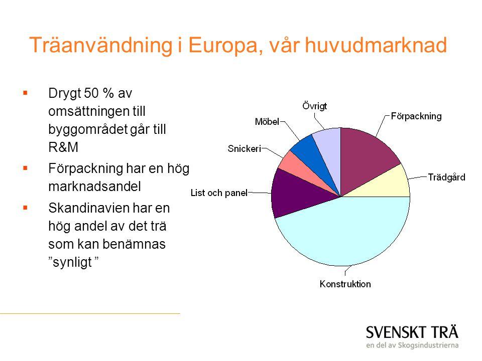 Träanvändning i Europa, vår huvudmarknad  Drygt 50 % av omsättningen till byggområdet går till R&M  Förpackning har en hög marknadsandel  Skandinav