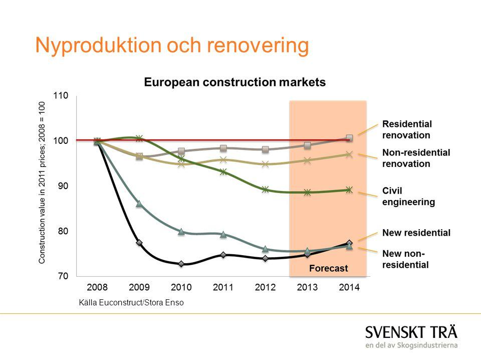 Källa Euconstruct/Stora Enso Nyproduktion och renovering