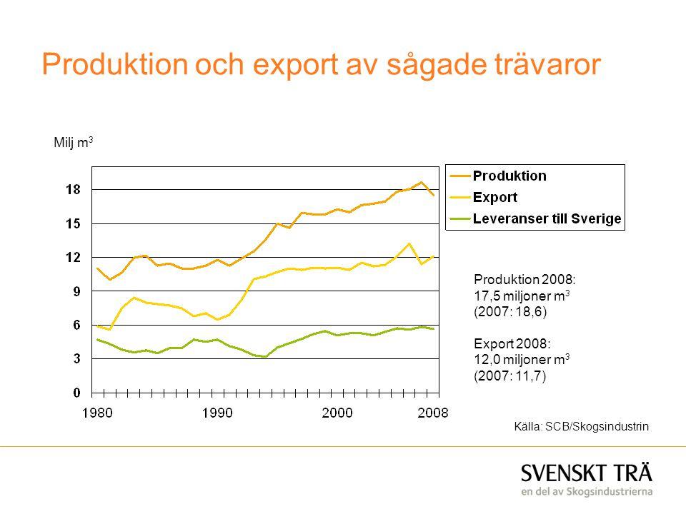 Produktion och export av sågade trävaror Produktion 2008: 17,5 miljoner m 3 (2007: 18,6) Export 2008: 12,0 miljoner m 3 (2007: 11,7) Milj m 3 Källa: S