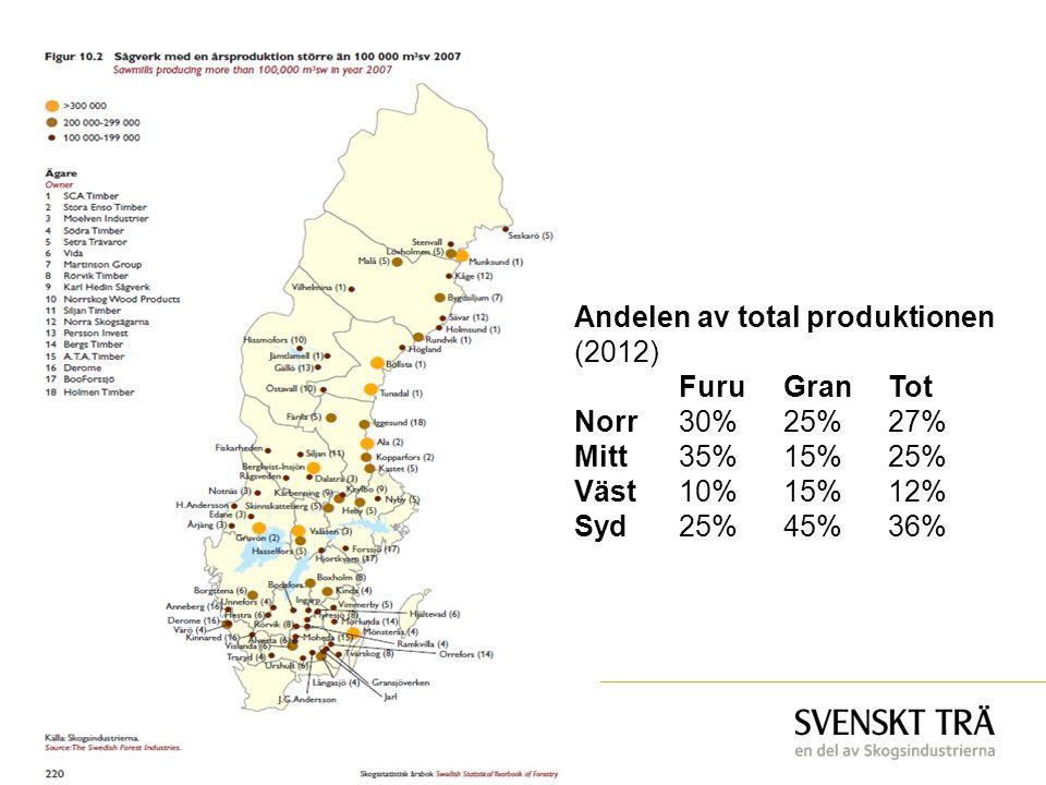 Andelen av total produktionen (2012) FuruGranTot Norr30%25%27% Mitt35%15%25% Väst10%15%12% Syd25%45%36%