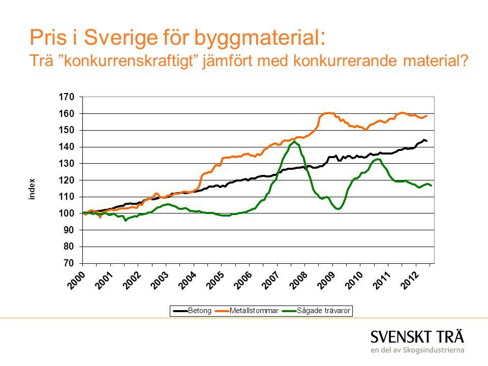 """Pris i Sverige för byggmaterial : Trä """"konkurrenskraftigt"""" jämfört med konkurrerande material?"""