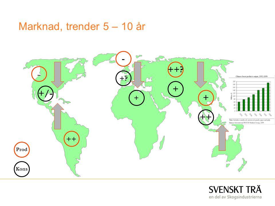 Marknad, trender 5 – 10 år Prod Kons ++ - + +/- ++? + - +? + ++