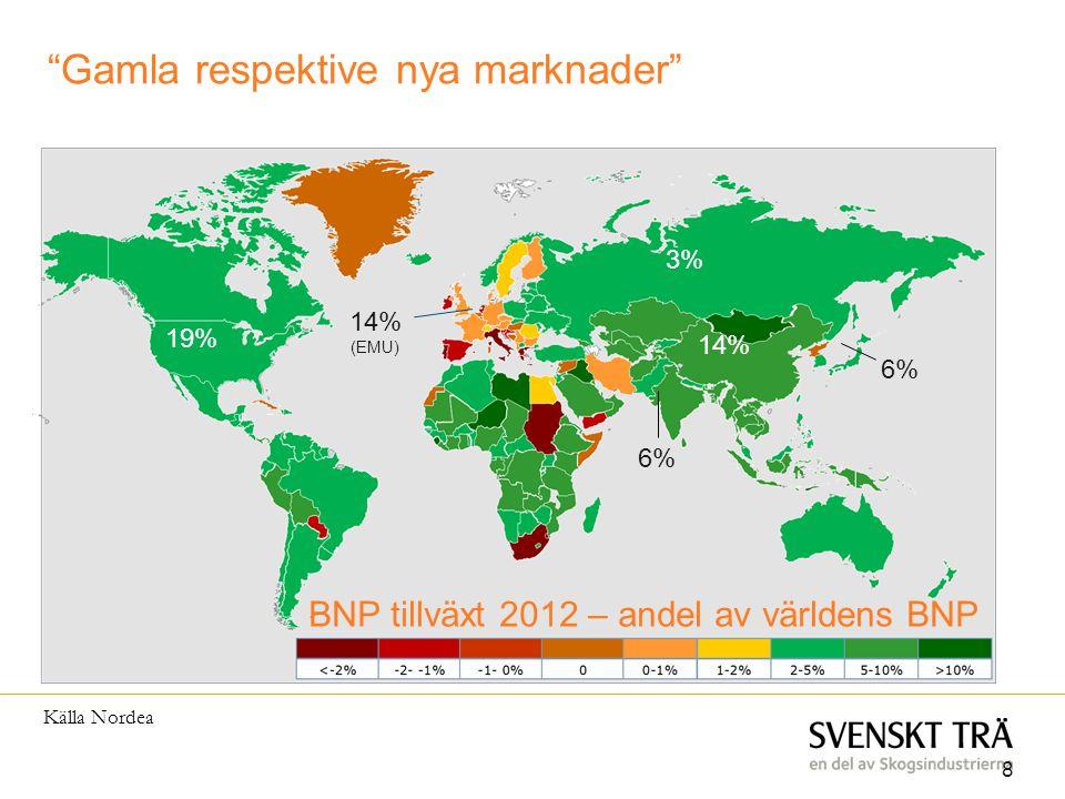 """8 • 8 • 19% 14% 14% (EMU) 6% 3% Källa Nordea BNP tillväxt 2012 – andel av världens BNP """"Gamla respektive nya marknader"""""""