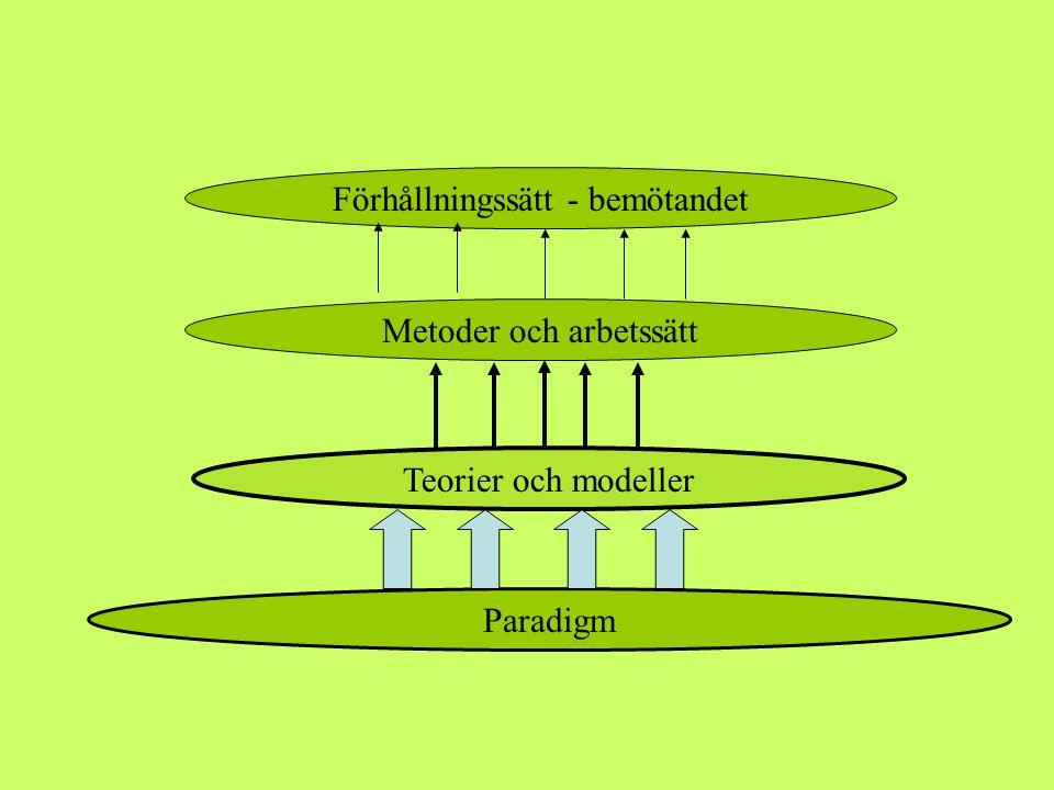 Det pågående paradigmskiftet 1900- 1920 Systemteori Kvantfysiken Objektrelations- teori Nyandligheten
