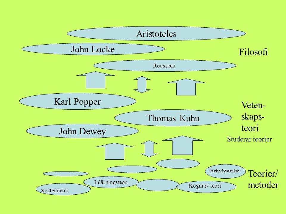 Inlärningsteor i Teorier/ metoder John Dewey Thomas Kuhn Veten- skaps- teori Psykodymanisk Studerar teorier John Locke Rousseau Karl Popper Aristotele