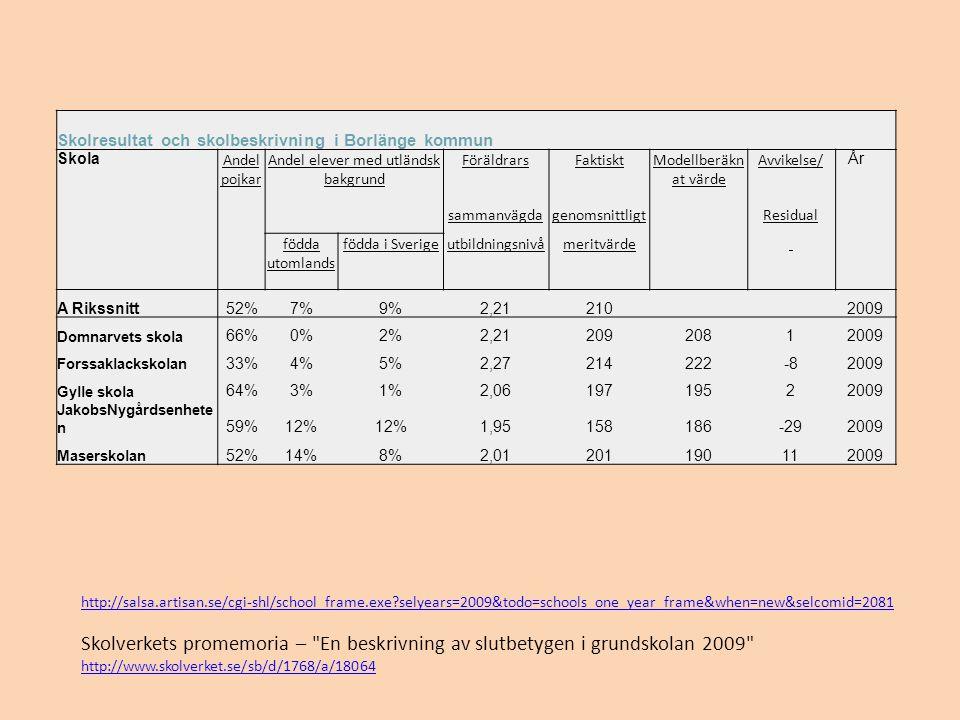 Skolresultat och skolbeskrivning i Borlänge kommun Skola Andel pojkar Andel elever med utländsk bakgrund FöräldrarsFaktisktModellberäkn at värde Avvikelse/ År sammanvägdagenomsnittligtResidual födda utomlands födda i Sverigeutbildningsnivåmeritvärde A Rikssnitt52%7%9%2,21210 2009 Domnarvets skola 66%0%2%2,2120920812009 Forssaklackskolan 33%4%5%2,27214222-82009 Gylle skola 64%3%1%2,0619719522009 JakobsNygårdsenhete n 59%12% 1,95158186-292009 Maserskolan 52%14%8%2,01201190112009 http://salsa.artisan.se/cgi-shl/school_frame.exe?selyears=2009&todo=schools_one_year_frame&when=new&selcomid=2081 Skolverkets promemoria – En beskrivning av slutbetygen i grundskolan 2009 http://www.skolverket.se/sb/d/1768/a/18064