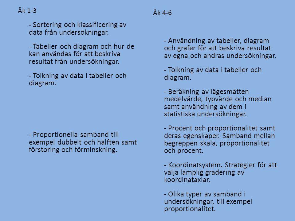 Åk 1-3 - Sortering och klassificering av data från undersökningar. - Tabeller och diagram och hur de kan användas för att beskriva resultat från under