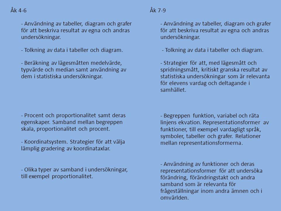 Åk 4-6 - Användning av tabeller, diagram och grafer för att beskriva resultat av egna och andras undersökningar. - Tolkning av data i tabeller och dia