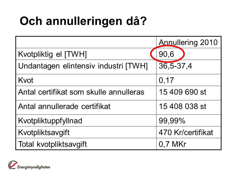 Och annulleringen då? Annullering 2010 Kvotpliktig el [TWH]90,6 Undantagen elintensiv industri [TWH]36,5-37,4 Kvot0,17 Antal certifikat som skulle ann