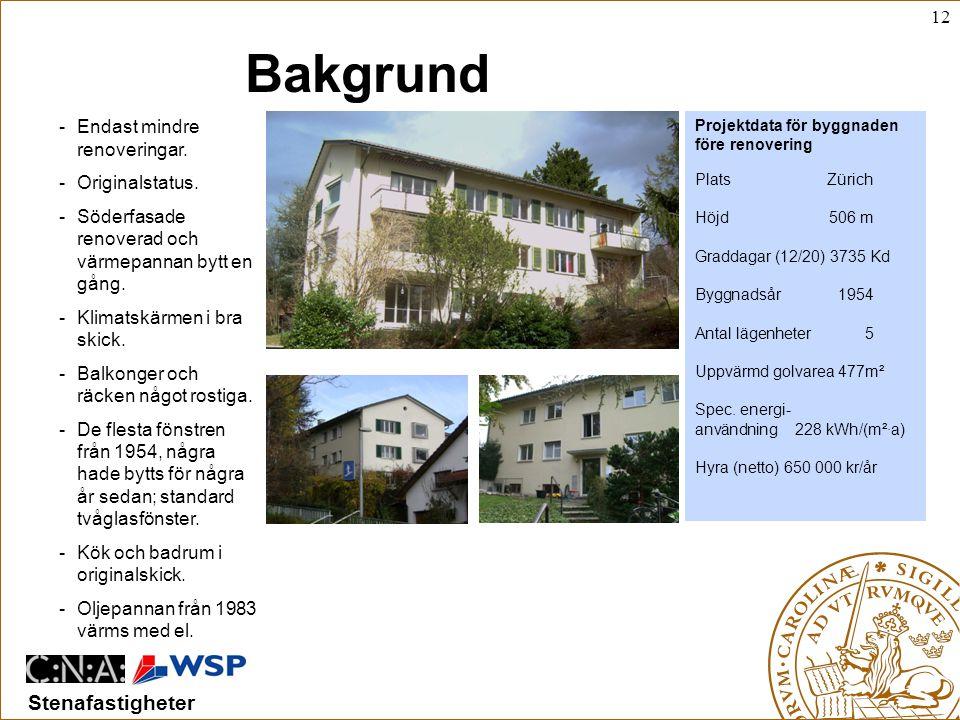 12 Stenafastigheter Bakgrund -Endast mindre renoveringar.