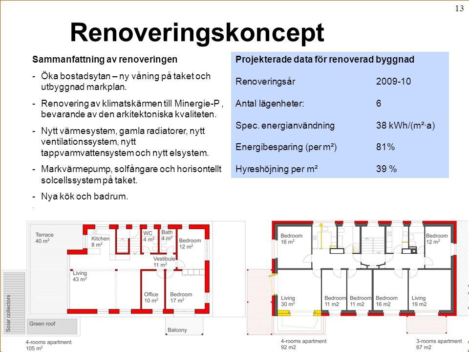 13 Stenafastigheter Åke Blomsterberg, 2010-12-06 Renoveringskoncept Sammanfattning av renoveringen -Öka bostadsytan – ny våning på taket och utbyggnad markplan.