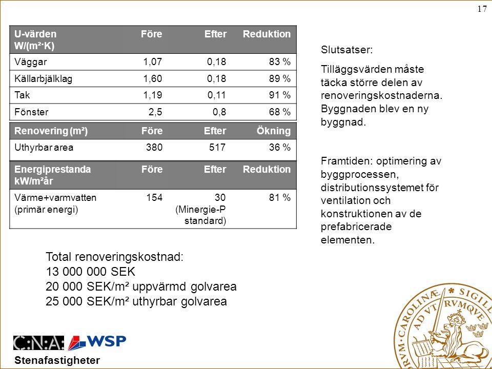 17 Stenafastigheter U-värden W/(m²·K) FöreEfterReduktion Väggar1,070,1883 % Källarbjälklag1,600,1889 % Tak1,190,1191 % Fönster2,50,868 % Energiprestanda kW/m²år FöreEfterReduktion Värme+varmvatten (primär energi) 15430 (Minergie-P standard) 81 % Renovering (m²)FöreEfterÖkning Uthyrbar area38051736 % Total renoveringskostnad: 13 000 000 SEK 20 000 SEK/m² uppvärmd golvarea 25 000 SEK/m² uthyrbar golvarea Slutsatser: Tilläggsvärden måste täcka större delen av renoveringskostnaderna.