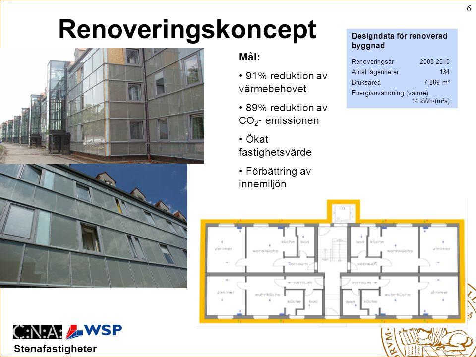 6 Stenafastigheter Mål: • 91% reduktion av värmebehovet • 89% reduktion av CO 2 - emissionen • Ökat fastighetsvärde • Förbättring av innemiljön Designdata för renoverad byggnad Renoveringsår2008-2010 Antal lägenheter134 Bruksarea7 889 m² Energianvändning (värme) 14 kWh/(m²a) Renoveringskoncept