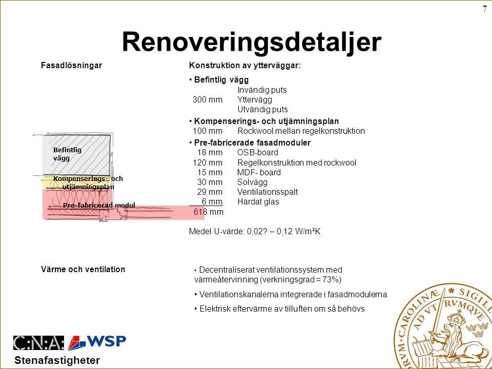 7 Stenafastigheter Renoveringsdetaljer Fasadlösningar Värme och ventilation Konstruktion av ytterväggar: • Befintlig vägg Invändig puts 300 mmYttervägg Utvändig puts • Kompenserings- och utjämningsplan 100 mmRockwool mellan regelkonstruktion • Pre-fabricerade fasadmoduler 18 mmOSB-board 120 mmRegelkonstruktion med rockwool 15 mmMDF- board 30 mmSolvägg 29 mmVentilationsspalt 6 mmHärdat glas 618 mm Medel U-värde: 0,02.