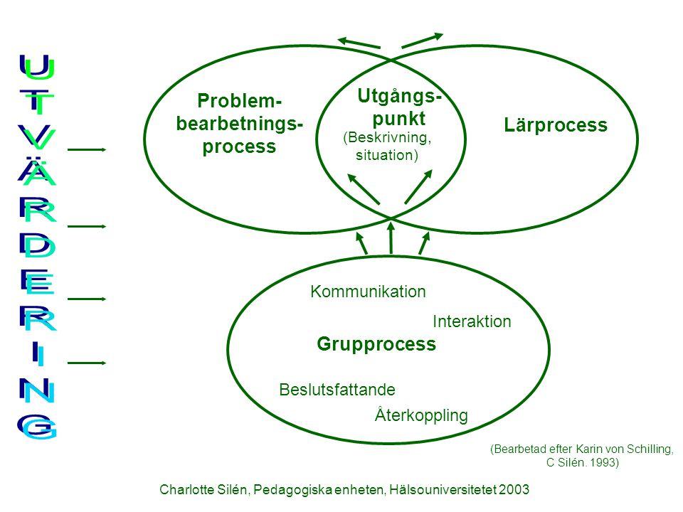 Charlotte Silén, Pedagogiska enheten, Hälsouniversitetet 2003 Problem- bearbetnings- process Utgångs- punkt (Beskrivning, situation) Lärprocess Kommun