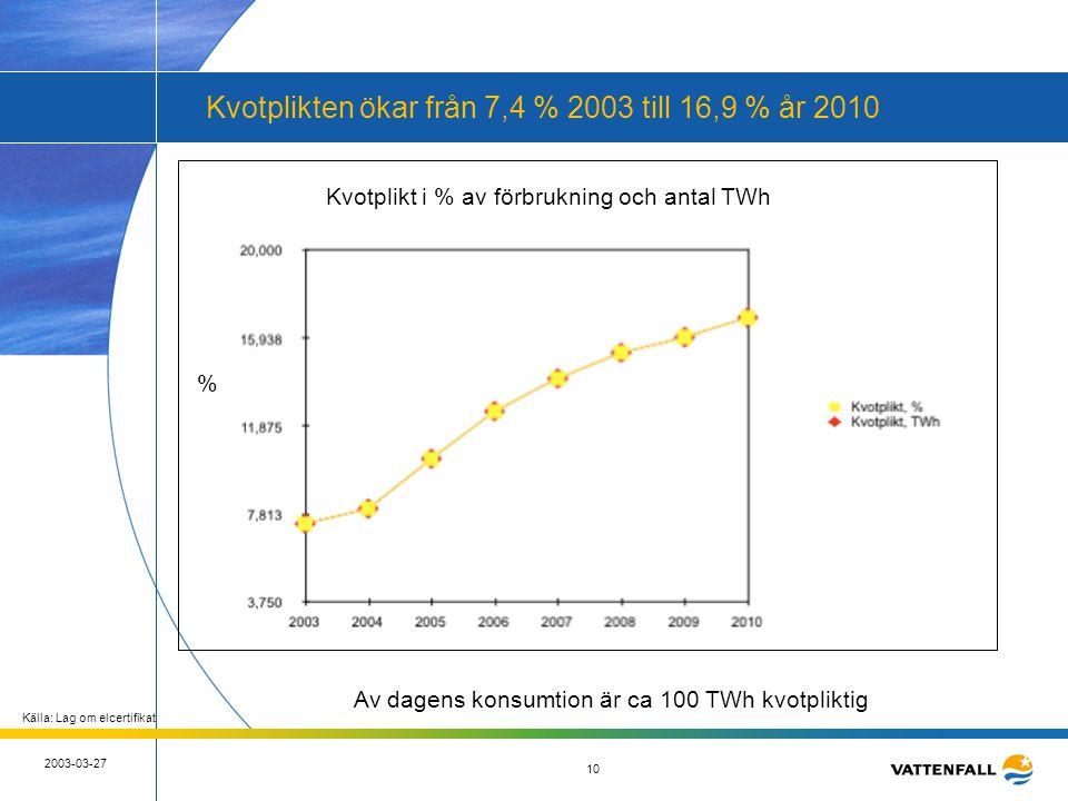 10 2003-03-27 10 Källa: Lag om elcertifikat Kvotplikt i % av förbrukning och antal TWh % Av dagens konsumtion är ca 100 TWh kvotpliktig Kvotplikten ök