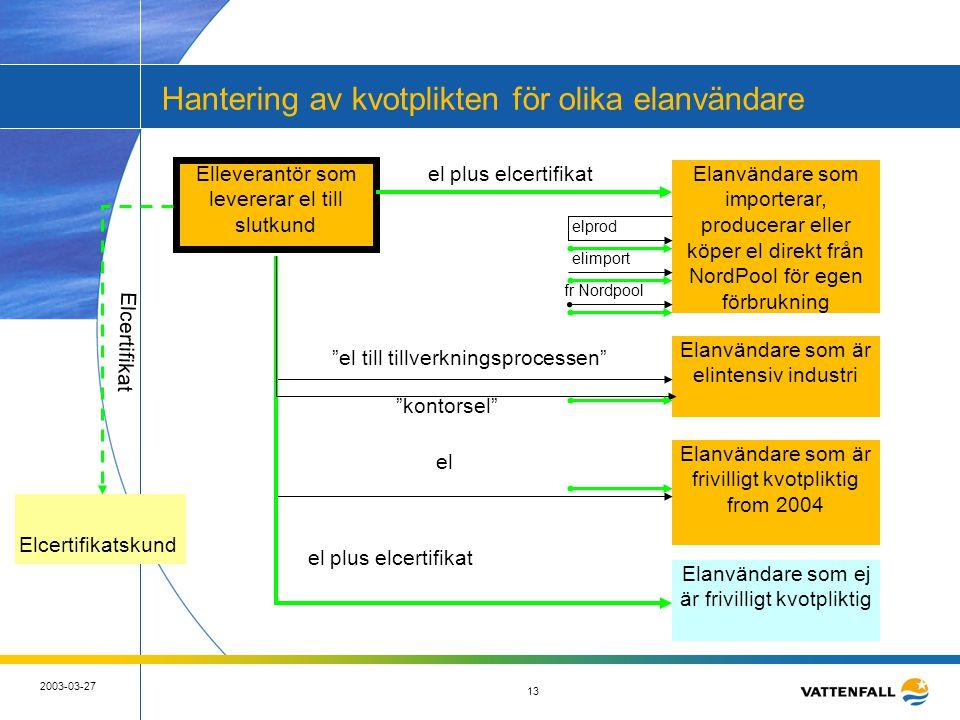 13 2003-03-27 13 Hantering av kvotplikten för olika elanvändare Elleverantör som levererar el till slutkund Elanvändare som importerar, producerar ell