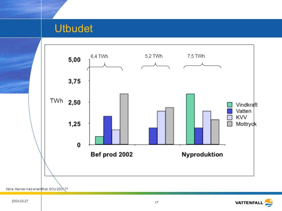 17 2003-03-27 17 Utbudet TWh 6,4 TWh 5,2 TWh7,5 TWh Källa: Handel med elcertifikat, SOU 2001:77