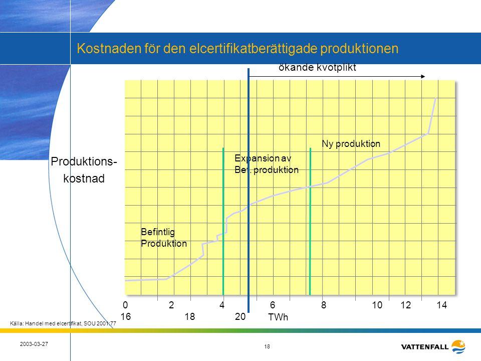 18 2003-03-27 18 0 2 4 6 8 10 12 14 16 18 20 TWh Produktions- kostnad Befintlig Produktion Expansion av Bef. produktion Ny produktion Källa: Handel me
