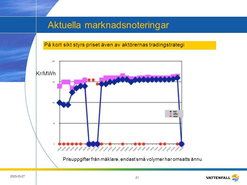 21 2003-03-27 21 Aktuella marknadsnoteringar Kr/MWh På kort sikt styrs priset även av aktörernas tradingstrategi Prisuppgifter från mäklare, endast sm